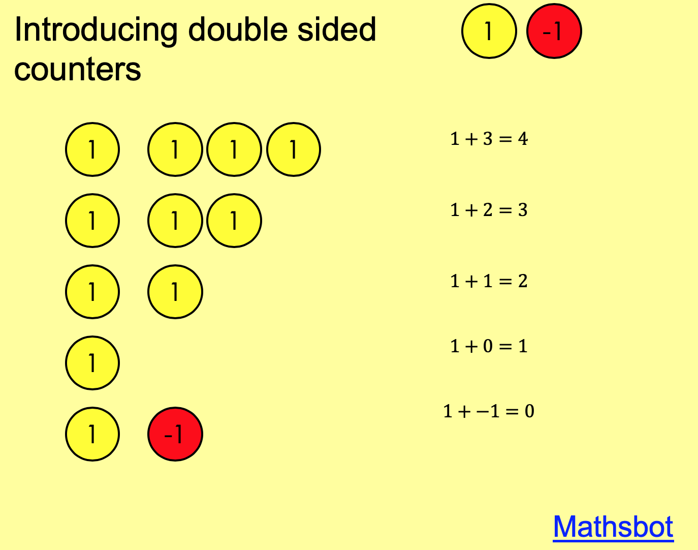 Introducing double sided counters